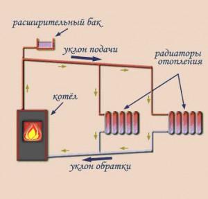 Схема отопления дома с естественной циркуляцией