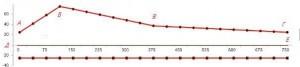 Чертеж лопасти вертикального ветрогенератора