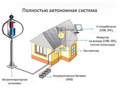 Автономная система ветрогенератор для дома