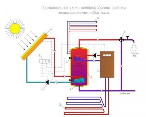 Тепловой солнечный коллектор схема работы
