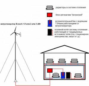 Схема отопления дома ветрогенератором
