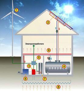 Схема отопления двухэтажного дома ветрогенератором