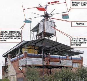 Ветряк на стойке над домом