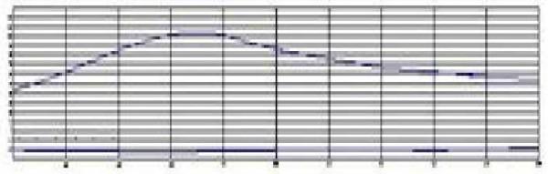 Расчет лопастей ветрогенератора