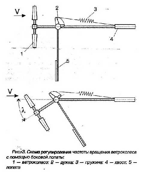 Боковая лопатка ветрогенератора для защиты от ураганного ветра схема