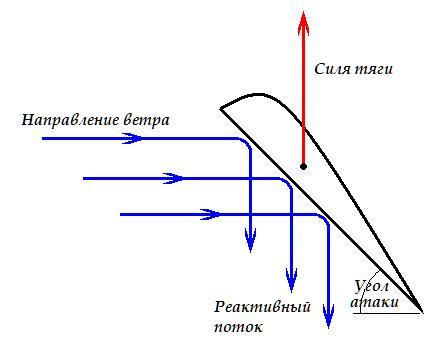 Ветрогенератор из вентилятора рис1