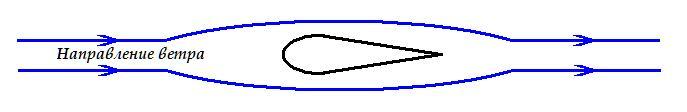 Ветрогенератор из вентилятора рис2