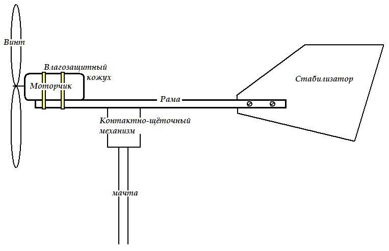 Ветрогенератор из вентилятора рис3