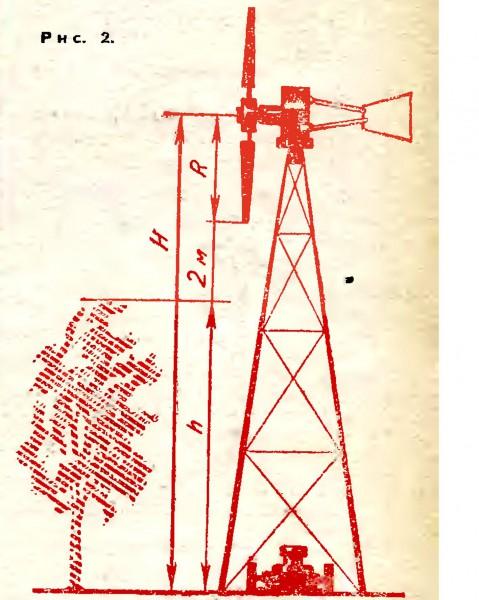 Мачта для ветрогенератора