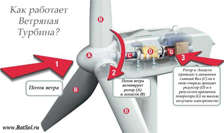 Как работает ветротурбина